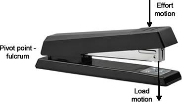 levers_classes_stapler.jpg