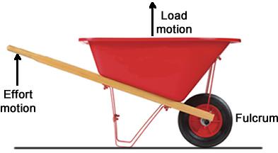 levers_wheelbarrow.jpg